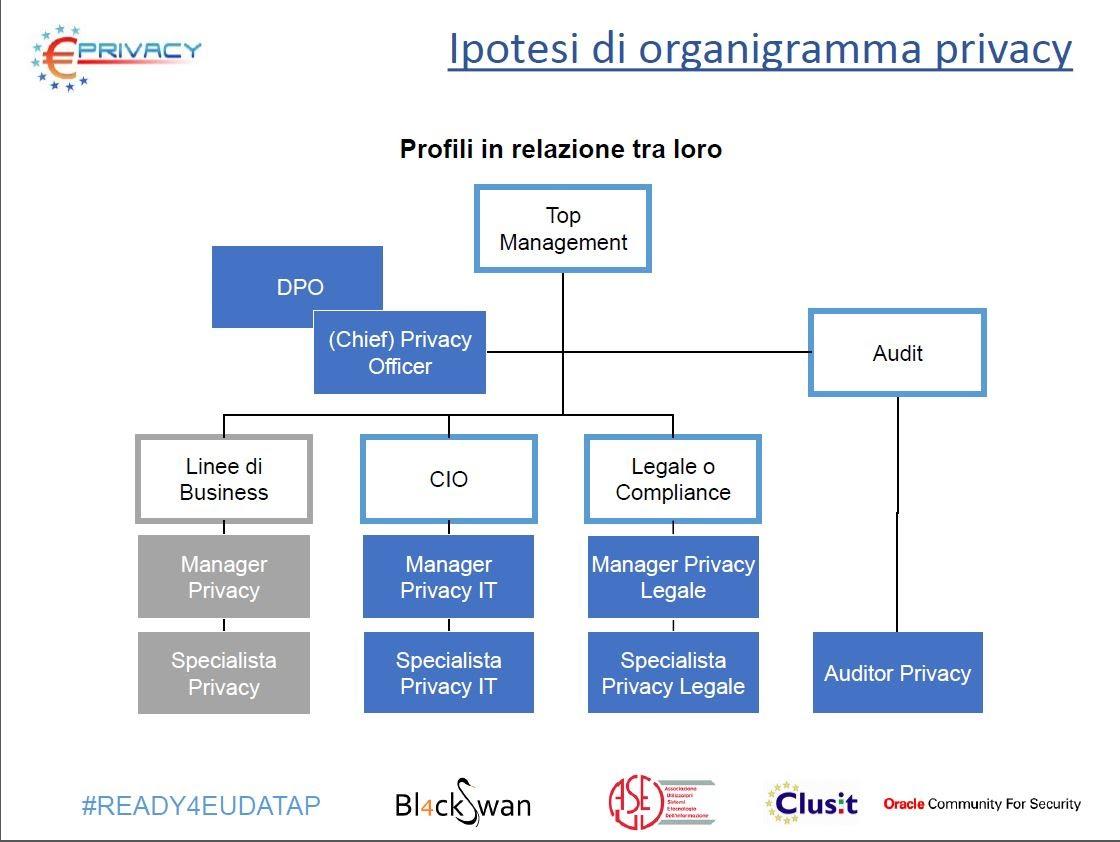 organigramma privacy