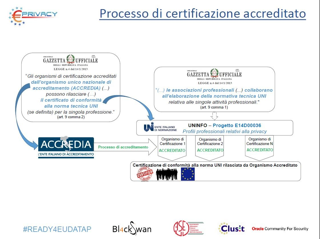 uninfo certificazione privacy